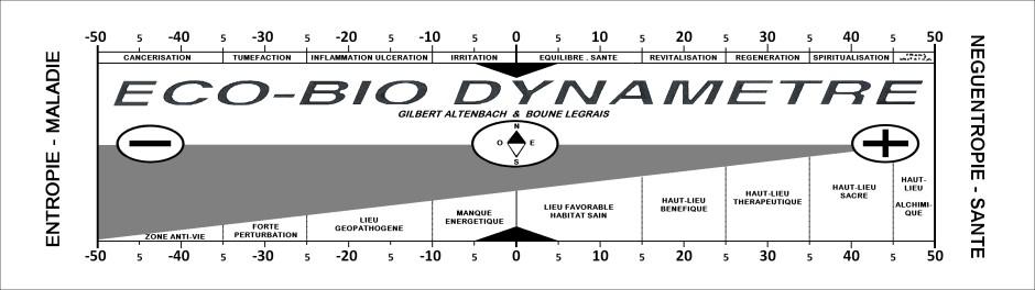 bio dynamètre 2